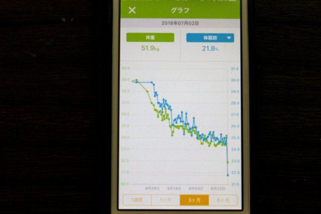 【今度こそ本気でダイエット!】アラフォーの挑戦☆10週間経過報告